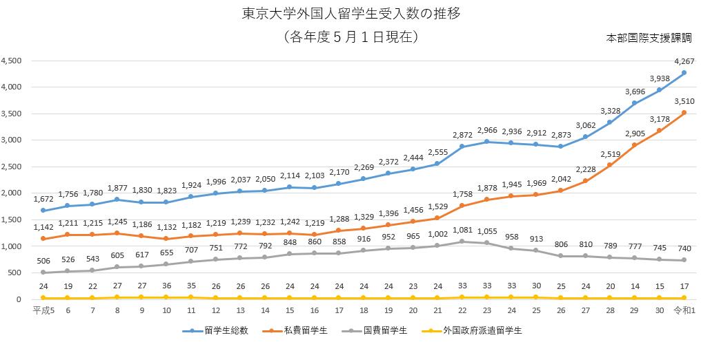 截至2019年5月1日的东京大学外国留学生人数